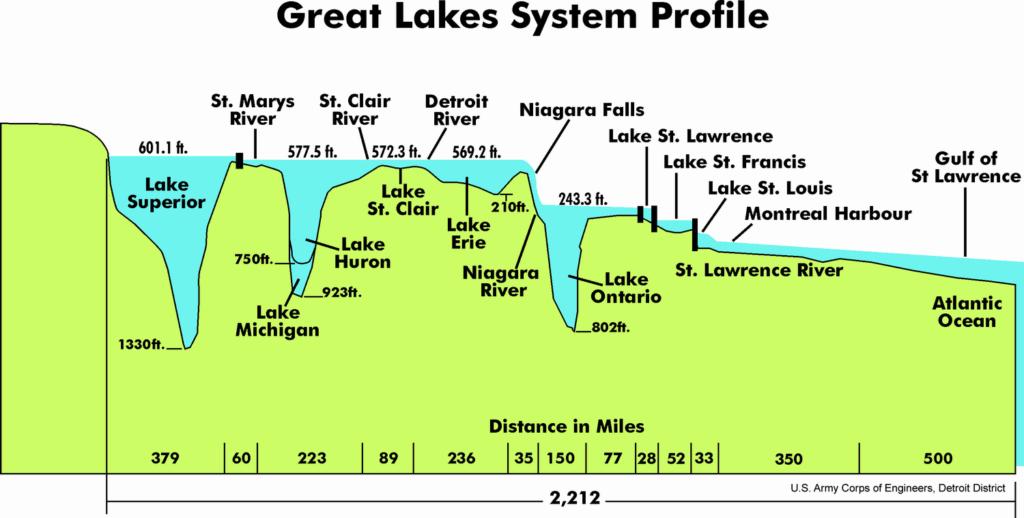 Das Profil der Großen Seen mit den Niagara Fällen zwischen Erie- und Ontariosee. Graphik U.S. Army Corps of Engineers, Detroit District
