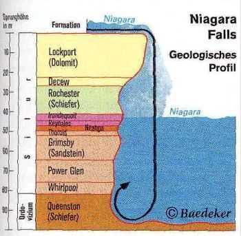 Geologisches Profil der Niagara Fälle.