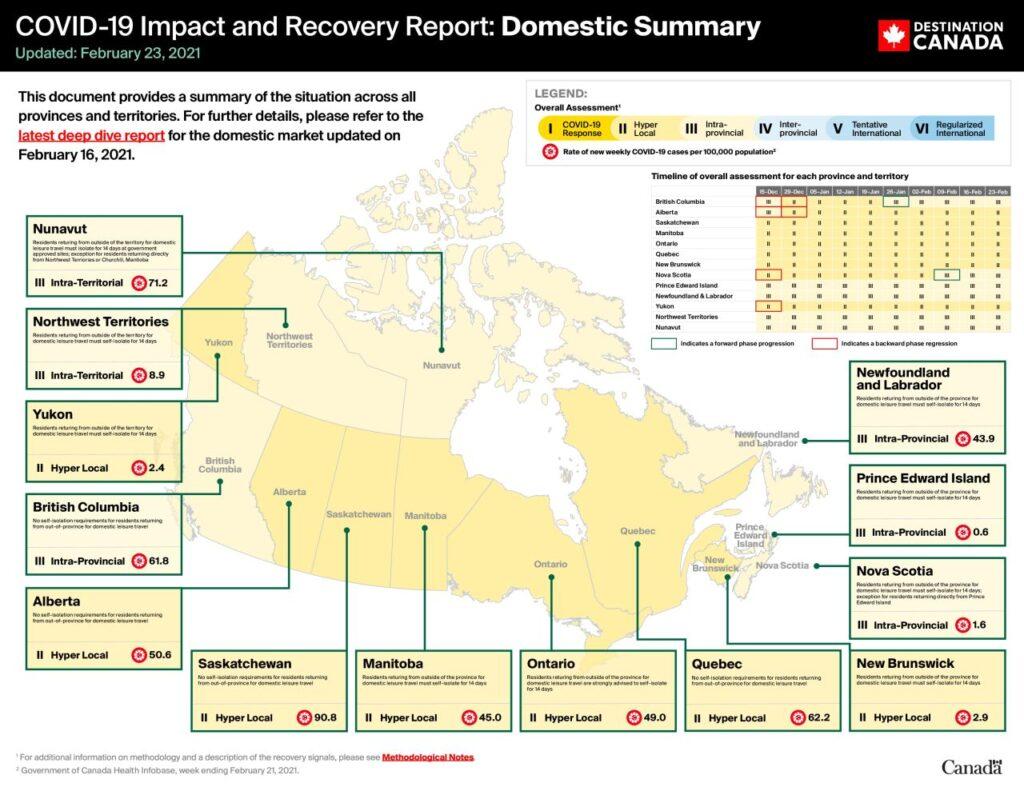 Eine graphische Übersicht zu Covid-19, den Auswirkungen und den Erholungen in den Provinzen und Territoren. Graphic Canada.ca