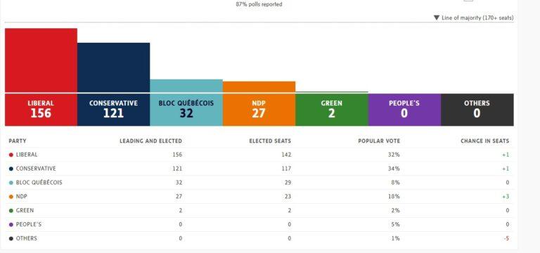 Der Auszählungsstand und die vorläufige Sitzverteilung nach der gestrigen Bundeswahl in Kanada Stand 7:15 Uhr. Screenshot www.theglobeandmail.com